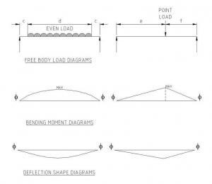 types of loads and deflections occurring on the trough screw conveyor auger shaft