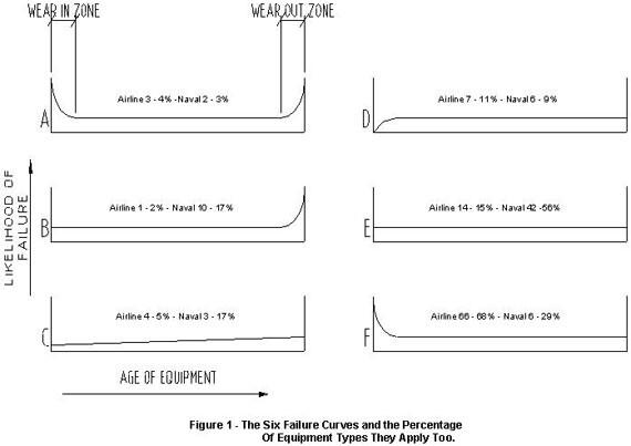 Equipment reliability curves, or equipment failure curves