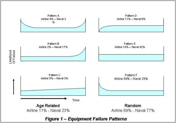 Equipment reliability curves, or equipment failure patterns