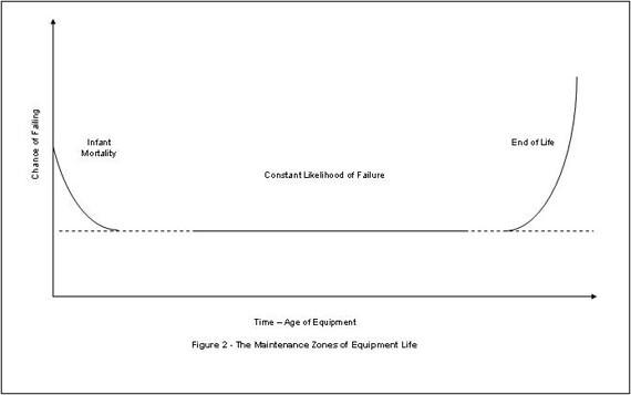 The three maintenance zones of equipment life