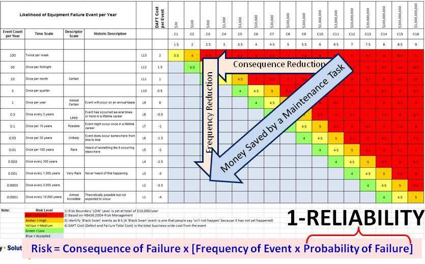 Your Risk Matrix is a business risk financial modelling tool