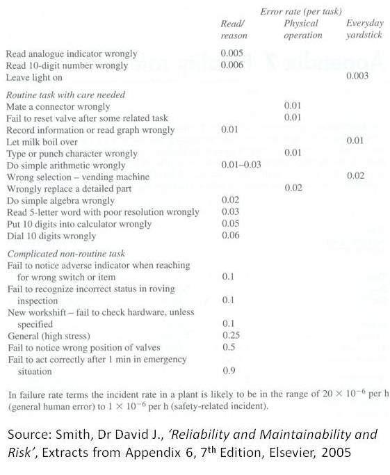 Understanding the message in human error rate tables2