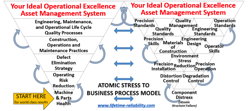 The Industrial and Manufacturing Wellness component stress to business process model