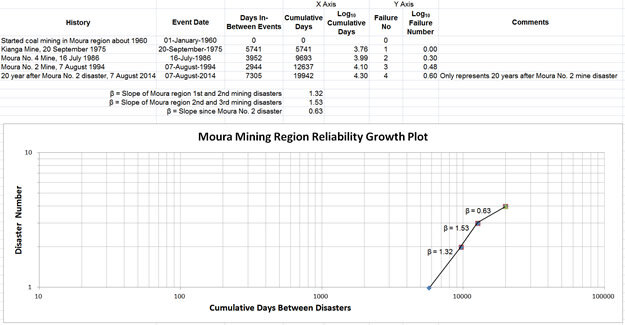 moura mining disaster crow amsaa reliability growth model