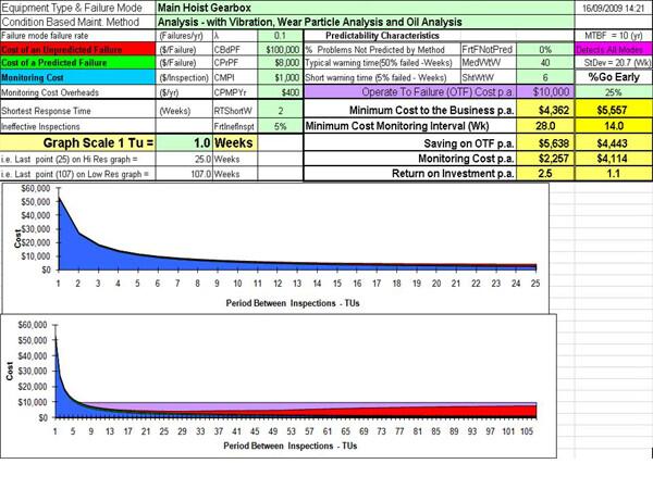 CM-optimization Example 2 Condition Maintenance Optimization Model