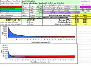 condition maintenance optimization tool, predictive maintenance optimization tool
