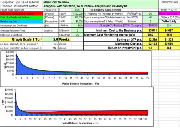 CM-optimization Example 3 Condition Maintenance Optimization Model