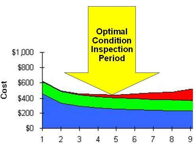 Condition Maintenance Inspection Interval Optimization Modelling Tool
