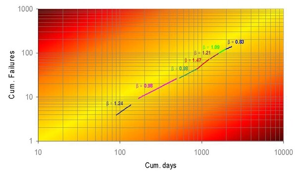 Crow-AMSAA System and Equipment Reliability Growth Plot Example 1