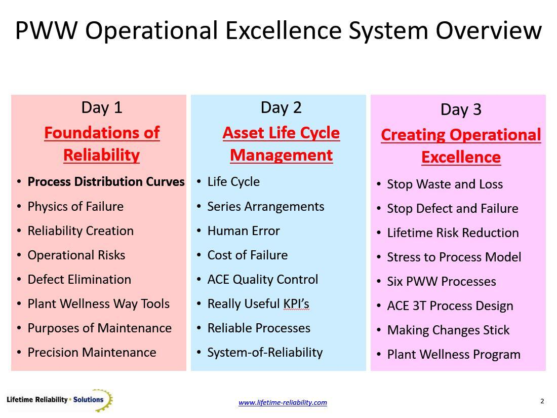 Operational Excellence PPT Presentation Contents Day 1, 2, and 3