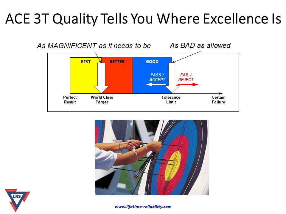 Accuracy Controlled Enterprise ACE 3T Quality Tells You Where Excellence Is