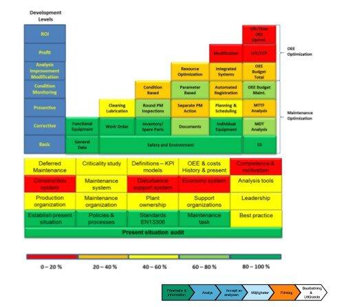 Optimization Stairway EAM System Model