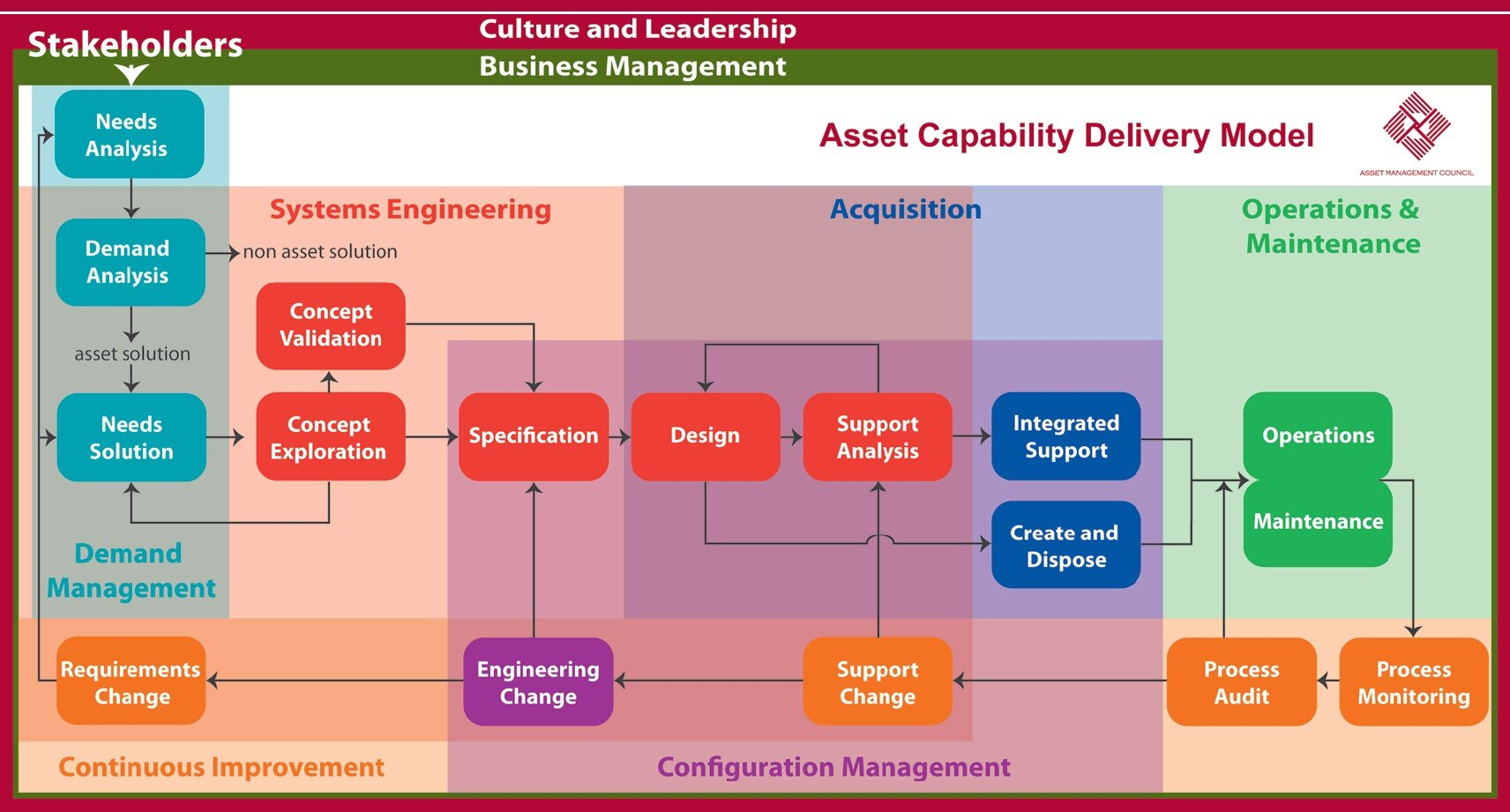 AMC Life Cycle Phases EAM System Model