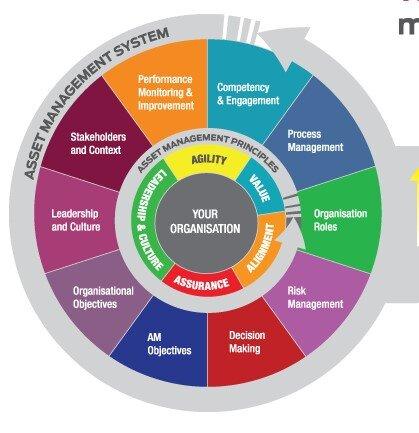 Organization Goals Focused EAM System Model