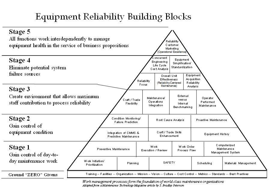 Work Management Pyramid EAM System Model