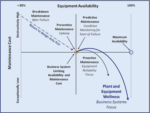 A Plant Wellness EAM System leads to Operational Excellence