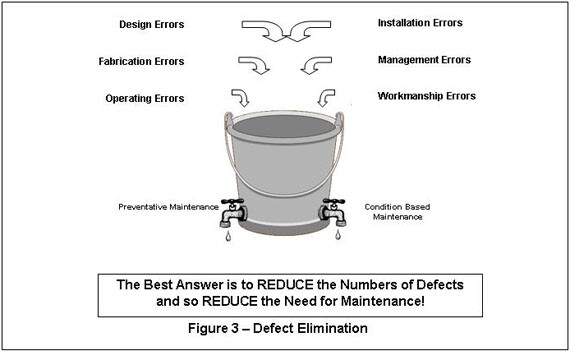 equipment defect and error elimination strategy