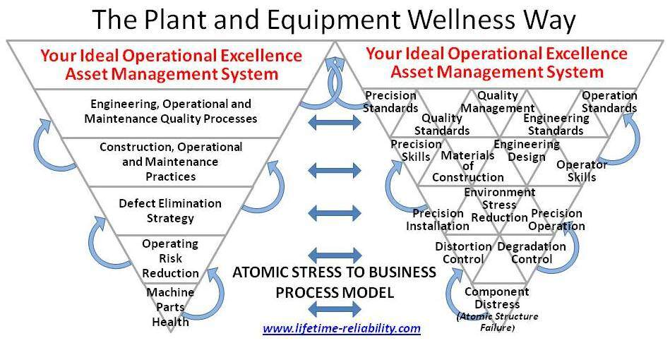 The Plant Wellness Way EAM System Stress-to-Process Enterprise Asset Management Model
