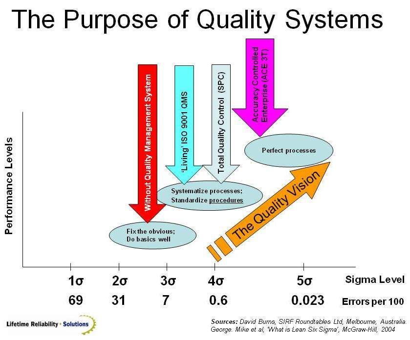 The purpose of a business quality management system