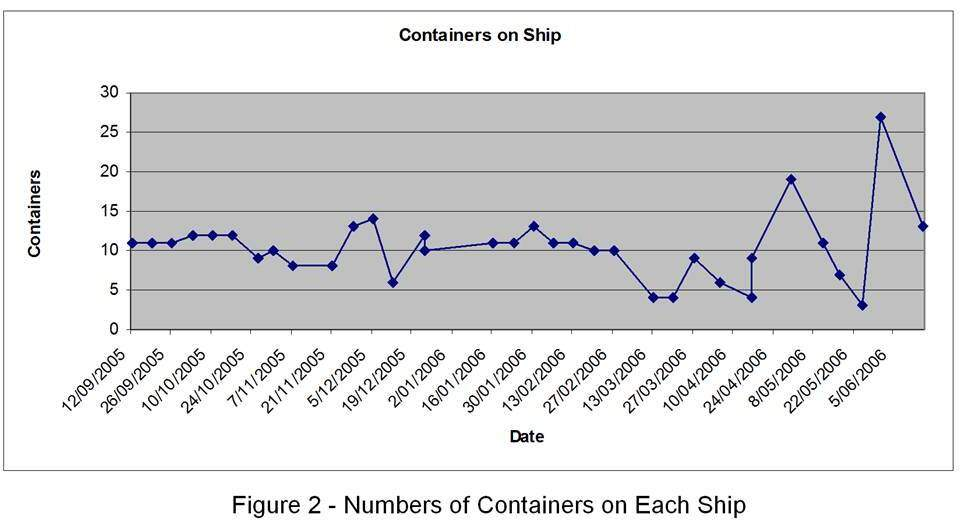 Supply chain risk reduction: Containers sent per ship