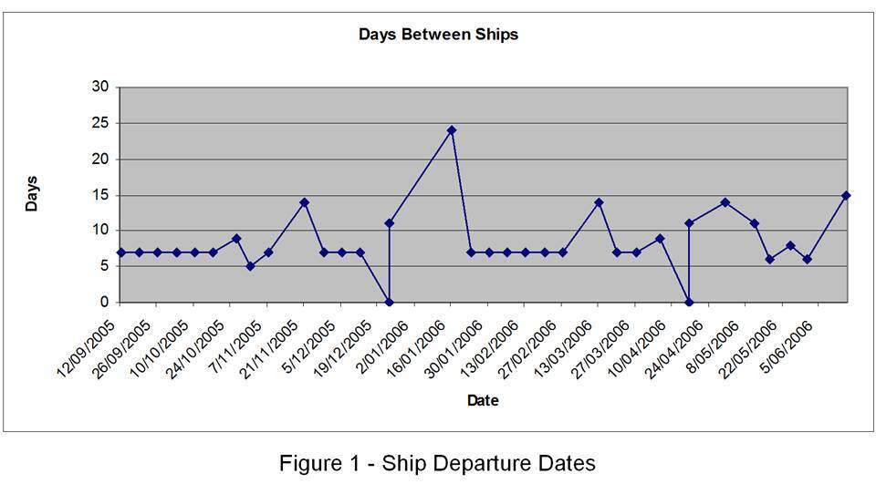 Supply chain risk reduction: Ship departure dates