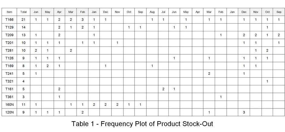 Supply chain risk reduction: Raw materials stockout table