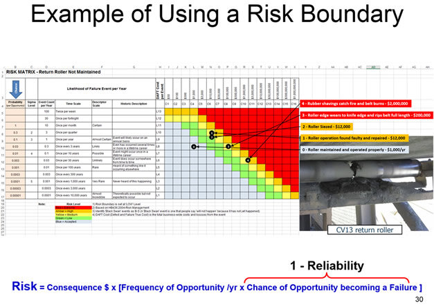 Plot risks against your risk boundary for visual risk assessment