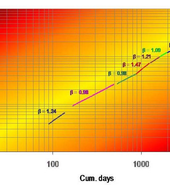 Reliability Growth Curve Plotting using Excel Spreadsheet Guidebook