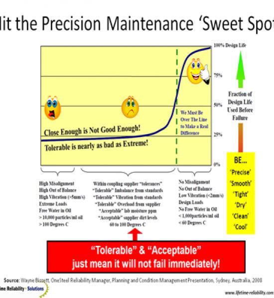 Precision Maintenance training course by Online Distance Education